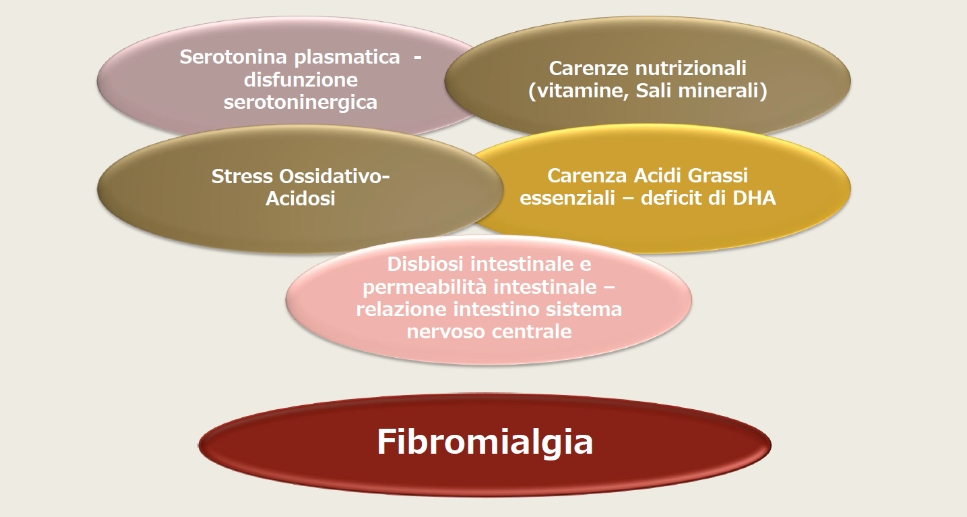diagnostica-esami-laboratorio-per-fibromialgia